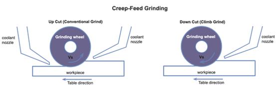 Creepfeed grinding sketch