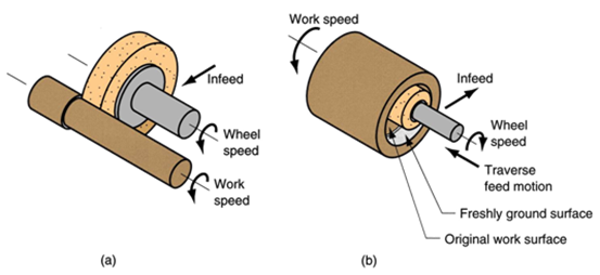 Cylindrical grinding wheel description